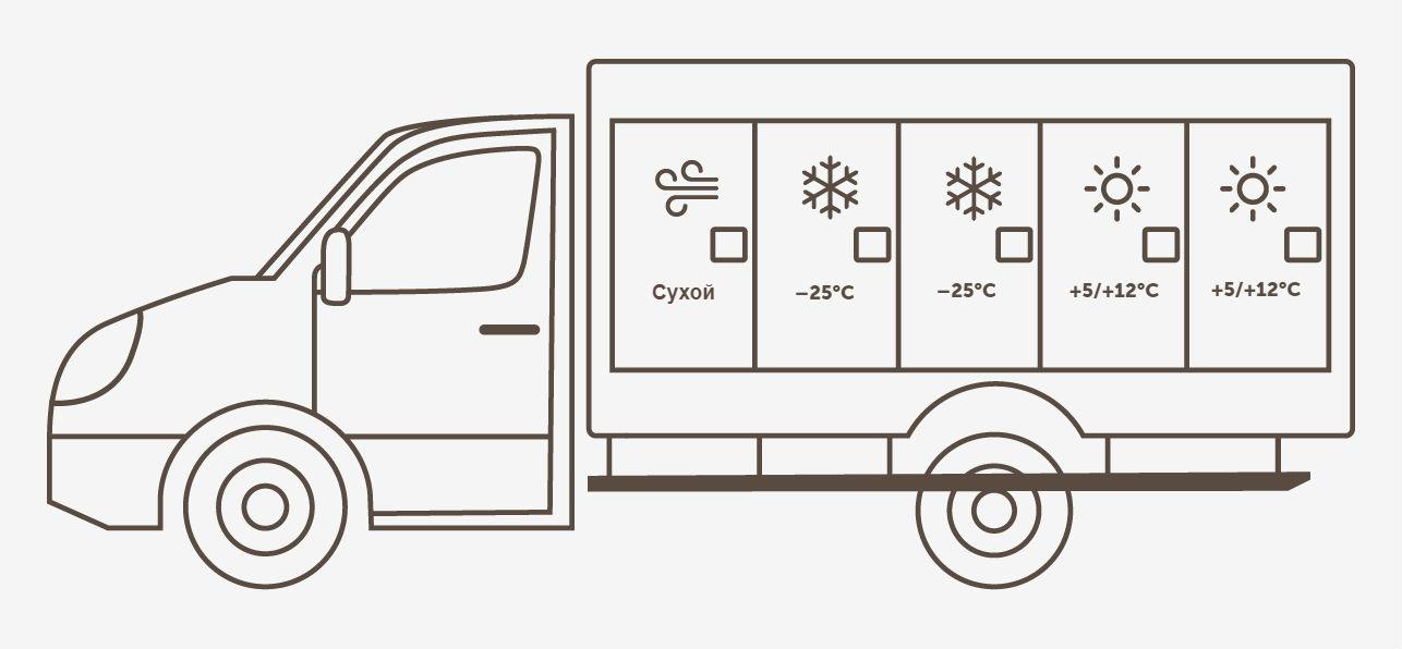 Мультитемпературный фургон